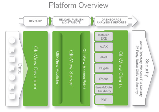 Qlikview in memory for Architecture qlikview